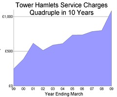 Tower Hamlets Services Charges Quadruple over Ten Years