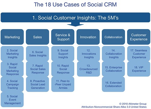 Framework:  The 18 Use Case of Social CRM