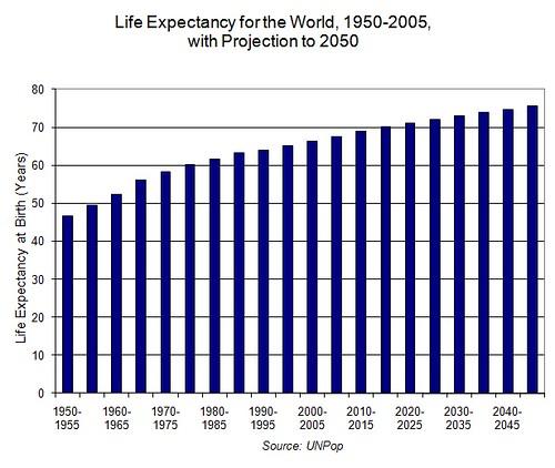 010 World life expectancy 1950-2050 PlanB4