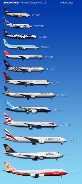 Boeing Airplanes Comparison v. - 90.6KB