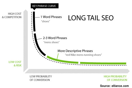 long-tail-seo-sem