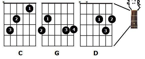 Guitar guitar chords g2 : C D E G A Chords