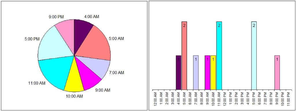 Pie vs Columns chart