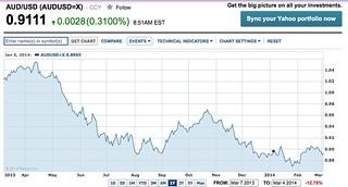 Yahoo AUD chart