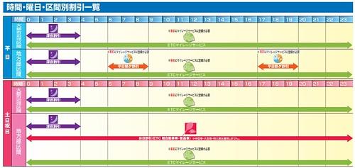 NEXCO中日本のETC割引表スクショ