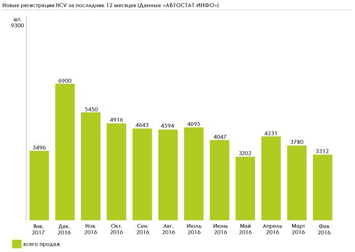 Новые регистрации HCV за последние 12 месяцев