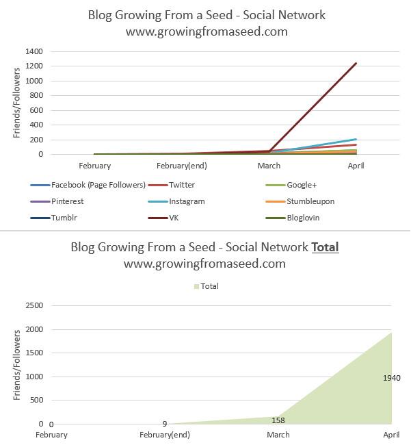 social-networks-april-2