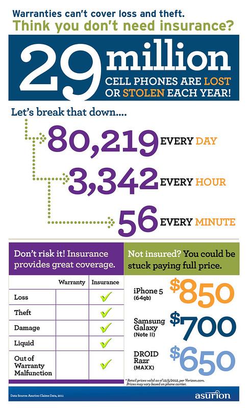 Mobile / Cell Phone Insurance - Lost, Stolen, Broken