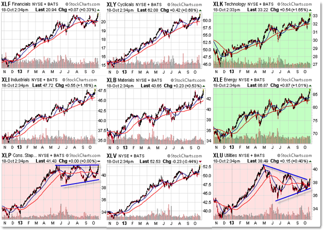 StockCharts Sector Rotation Sector Strength Relative Strength ETFs Amex Sector SPDR