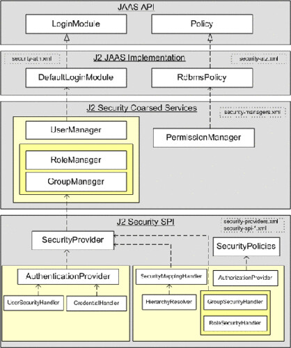 Jetspeed 2 Security Architecture Overview