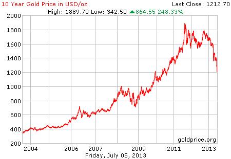 Gambar grafik chart pergerakan harga emas dunia 10 tahun terakhir per 05 Juli 2013