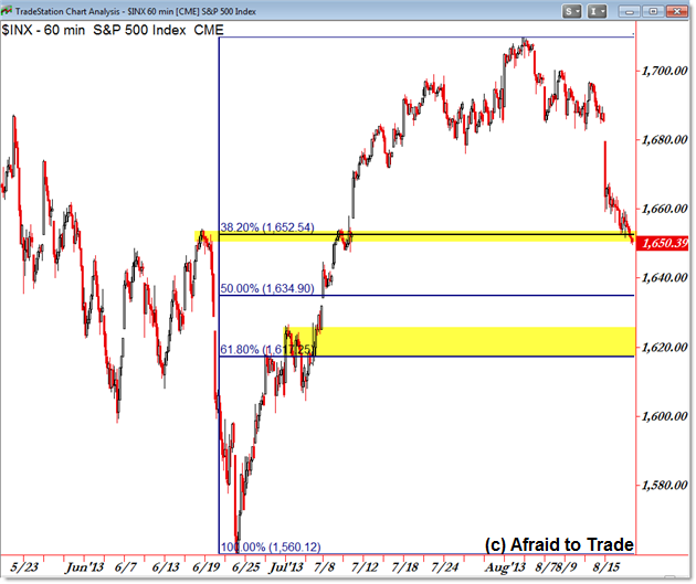 SPX SP500 Intraday Fibonacci Retracement Chart Technical Analysis key Support Level Trade Planning