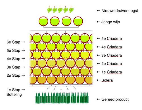 Solera-systeem