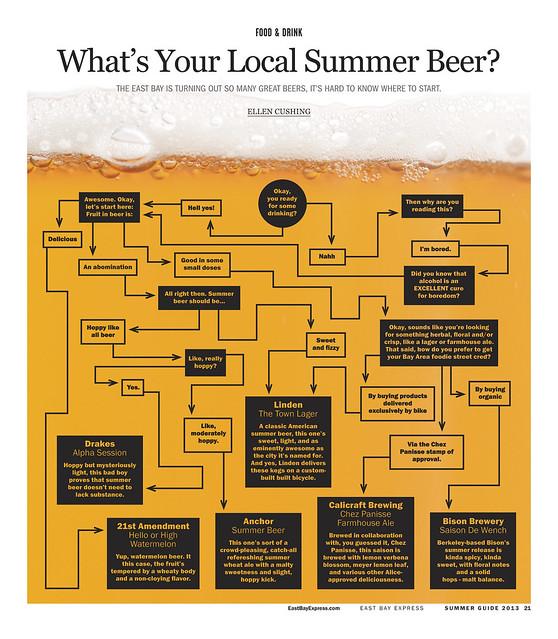 EastBay-BeerChart