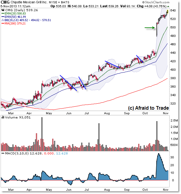 CMG Chipotle Mexican Grill Stock Relative Strength Persistent Uptrend
