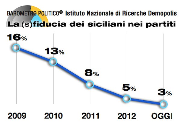 Sondaggio Demopolis, Movimento cinque stelle primo partito in Sicilia. Crolla la fiducia nei partiti$