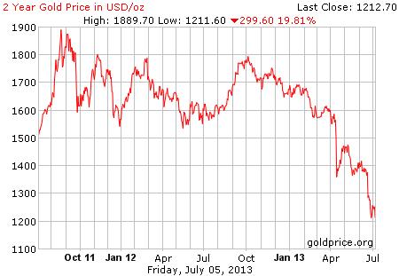 Gambar image grafik pergerakan harga emas 2 tahun terakhir per 05 Juli 2013