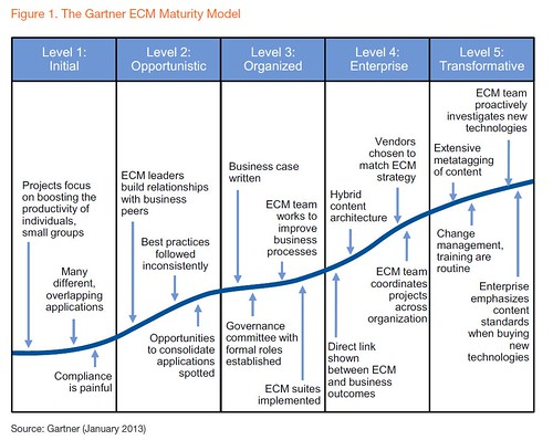 Gartner Maturity Model For Enterprise Content Management