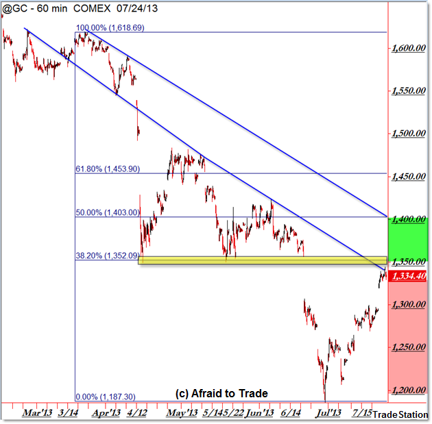 Gold GC Futures Hourly Chart downtrend Fibonacci retracement
