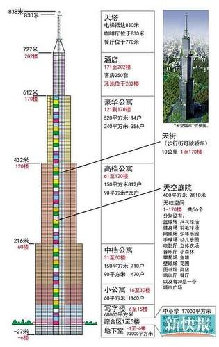 湖南世界第一高楼被叫停:90亿或只盖个空壳(图)