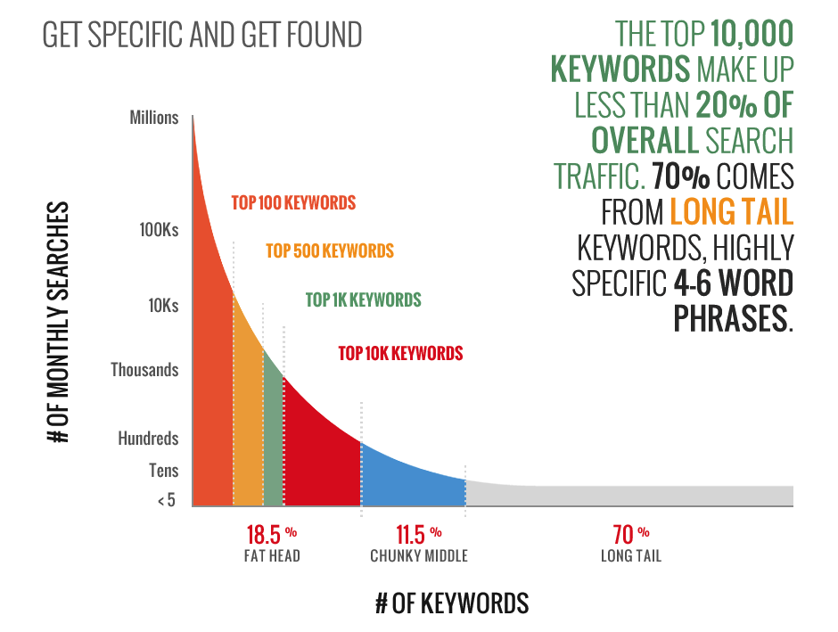 How to pick the right keywords for SEO - long tail keywords