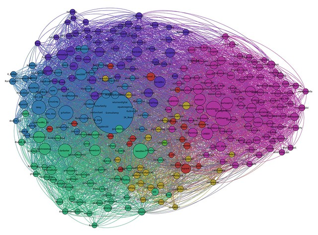 The top 300 influencers in the Econsultancy Twitter network, coloured by sub-groups identified by network software