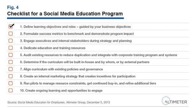 Checklist for a Social Media Education Program