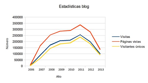 Estadisticas Blog