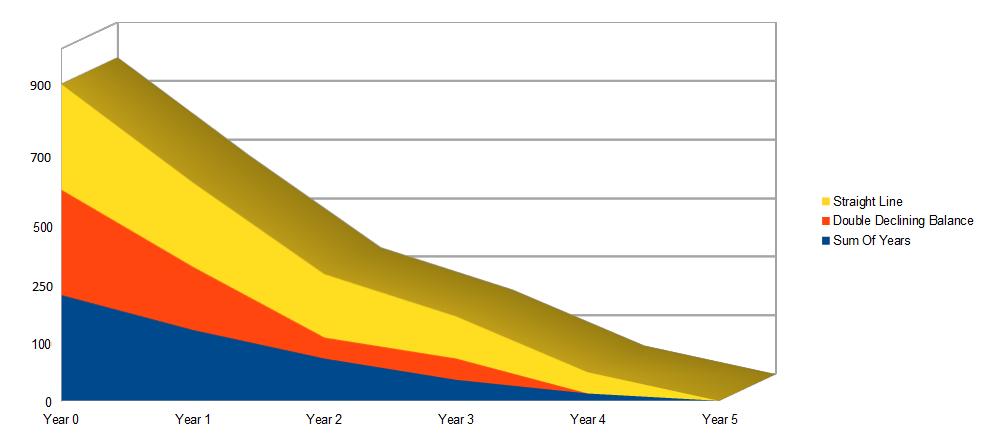Depreciation Line Chart