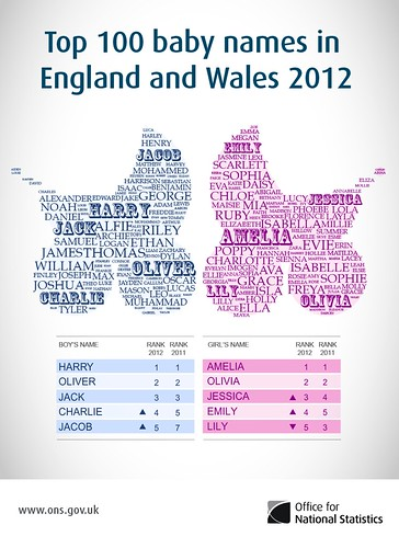 Baby Names Top 100 in England and Wales, 2012
