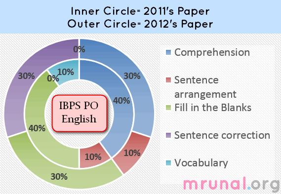Chart IBPS English