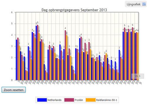Vergelijking met de omgeving en geheel Nederland