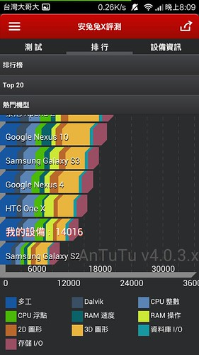 最超值的小米登台 – 紅米來了 (1) 台灣版開箱 @3C 達人廖阿輝
