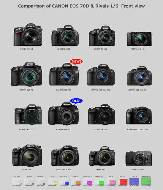 Comparison of CANON EOS 70D & Rivals 1/6_Front view