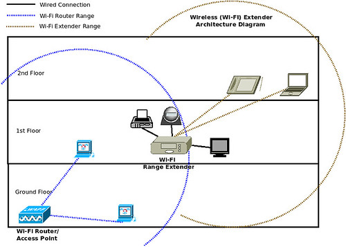 Wi-Fi-Extender-Architecture-Diagram