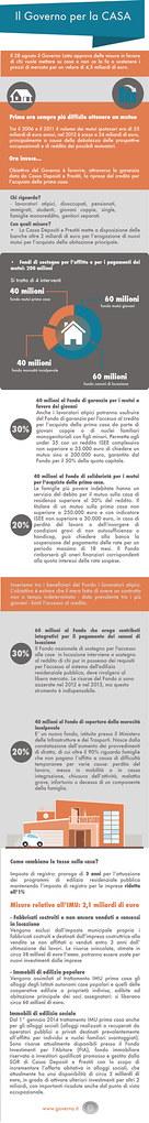 """Infografica """"Governo per la casa"""""""