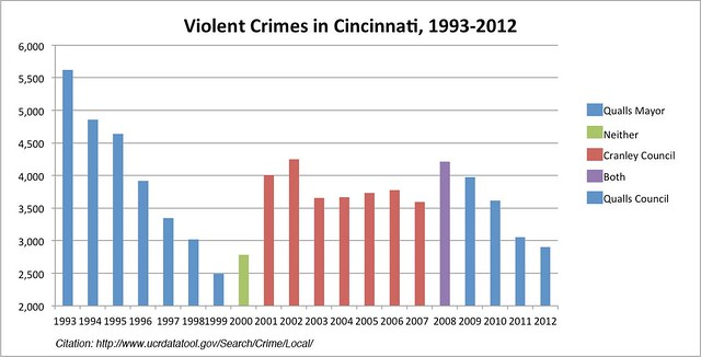 crime in Cincinnati