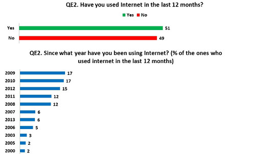 internet-arm-2013