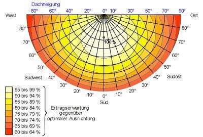 Solar ausrichtung rechner