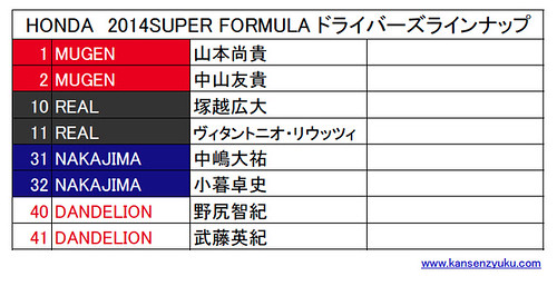 2014Hondaスーパーフォーミュラ参戦ドライバー一覧