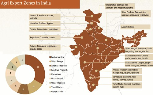 chart-agri-export zones in India
