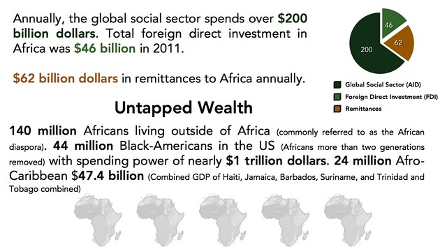 Untapped Wealth of African Diaspora