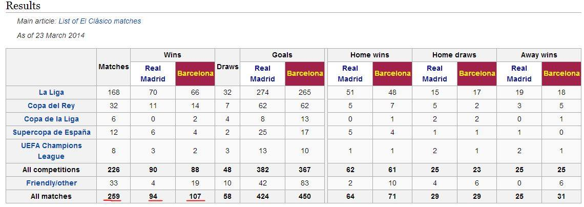 List of El Clasico matches - Football