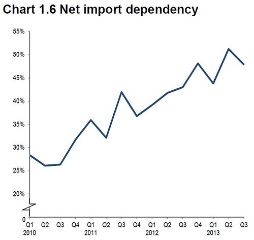 UK Net Energy Import Dependency Q3 2013