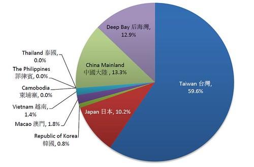 2013黑面琵鷺全球普查各國數量分布比例(圖片取自2013黑面琵鷺全球普查報告)