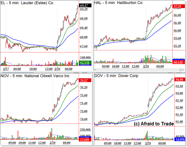 Best stocks to day trade options