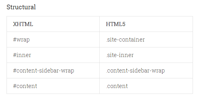 Structural codes for HTML5