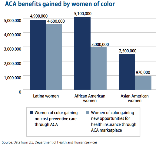 A graph showing that thousands of women will get benefits from the ACA.