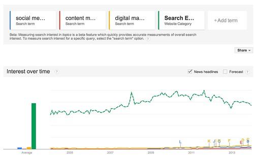Google_Trends_-_Web_Search_interest__social_media_marketing__content_marketing__digital_marketing__Search_Engine_Optimization_-_Worldwide__2004_-_present