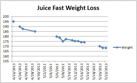 Juice Fast Weight Loss Chart